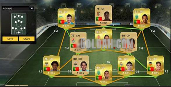D1 Portuguese FIFA 15 Ultimate Team Squad Recommendation