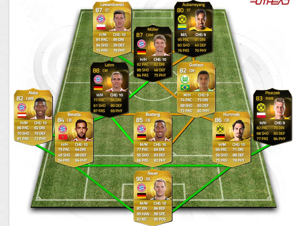 fifa 15 guide: the best defensive line-up - 5212