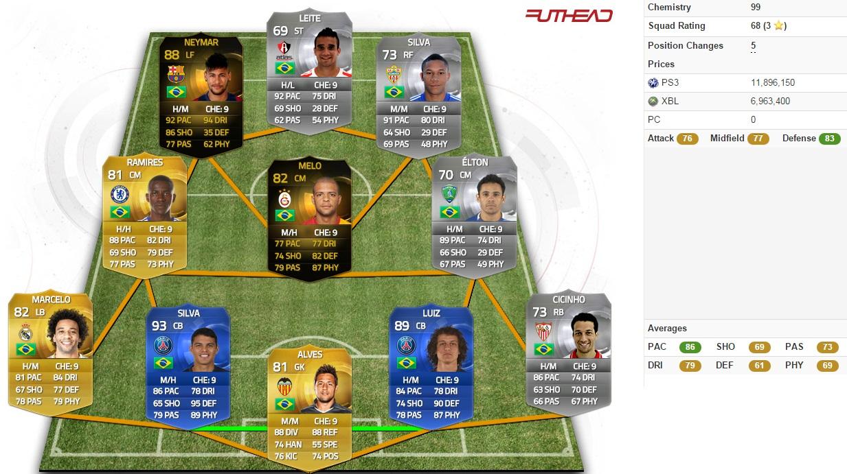 fifa 15 skill moves team: the brazilian team