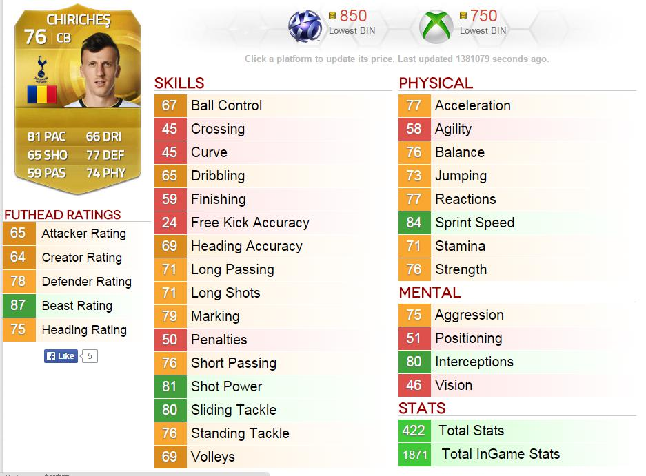 recommend the cheap and practical player in fifa 15