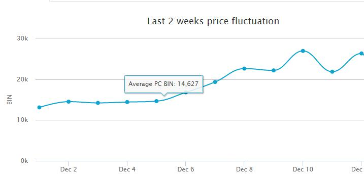 3 factors affect the fifa 15 player price trend